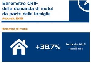 domanda mutui casa febbraio 2015
